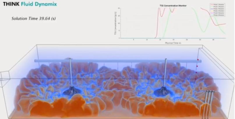 Mô phỏng CFD công nghệ khuấy Hyperboloid - HYPERCLASSIC